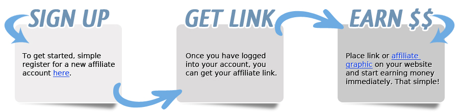 Web Hosting Affiliate Marketing Program Business