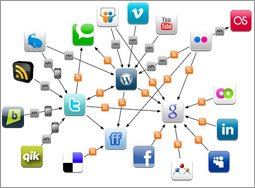 Viral Social Marketing using Social Sharing