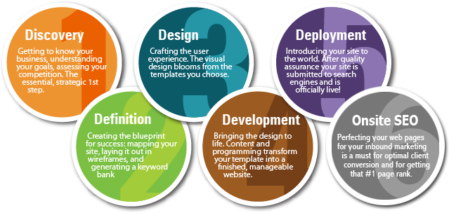 Web Site Design and Development Services